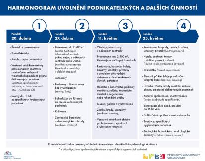 Nový harmonogram uvolnění podnikatelských a jiných aktivit