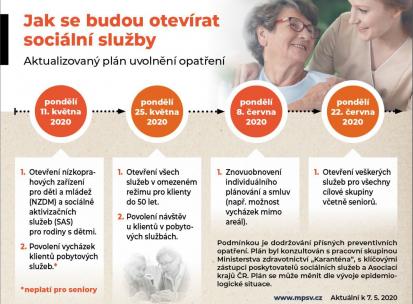 Jak se budou otvírat sociální služby